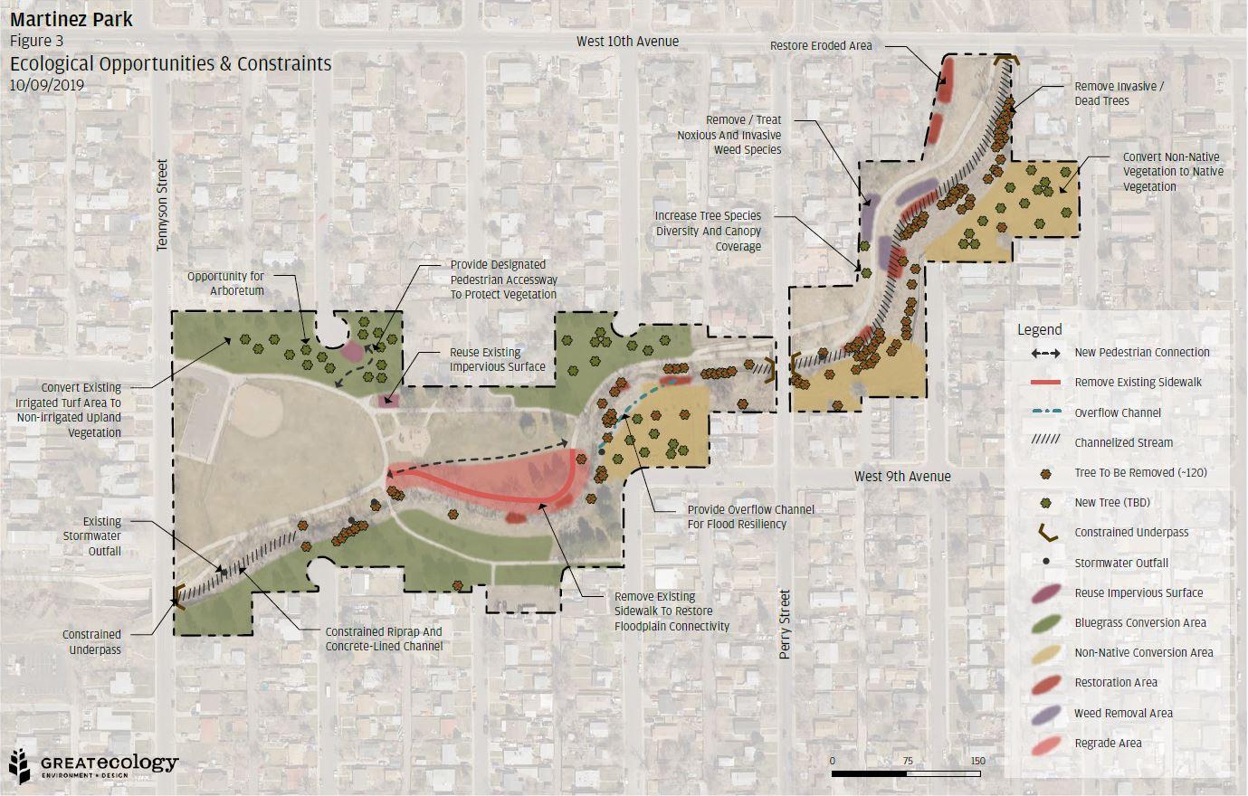 Martinez Park Opportunities & Constraints
