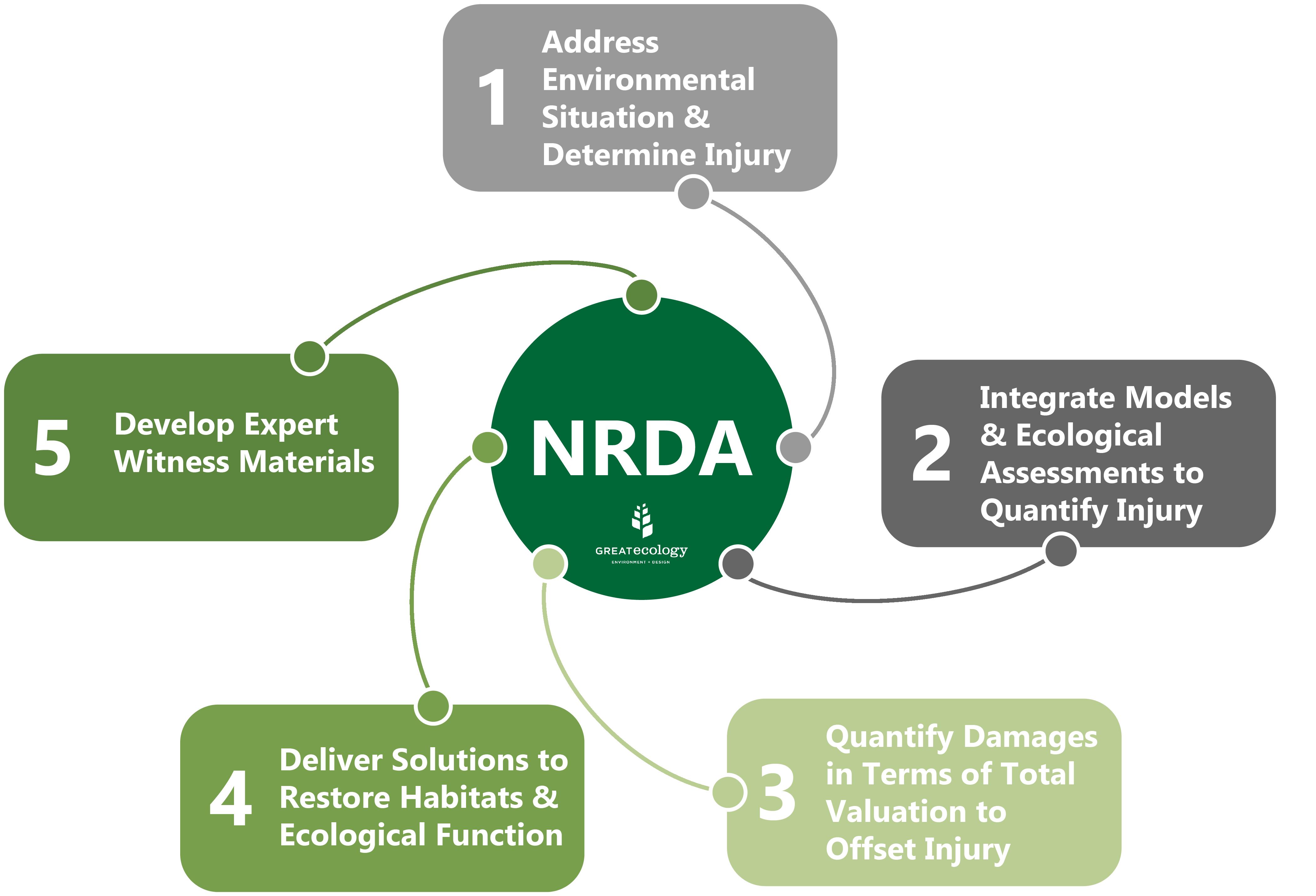 Great Ecology's NRDA Process