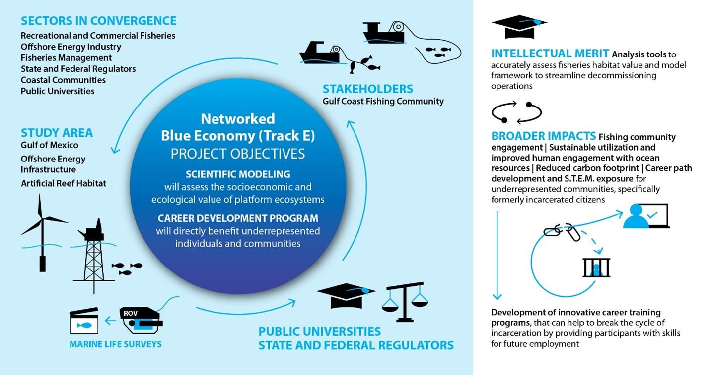 Blue Latitudes NSF Project Goals